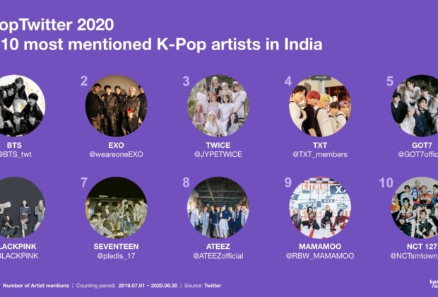 Top 10 Most Mentioned K-Pop Artists In India [K-Pop Twitter 2020]