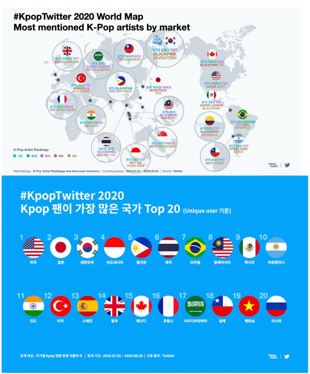 India ranks high on K-Pop Twitter